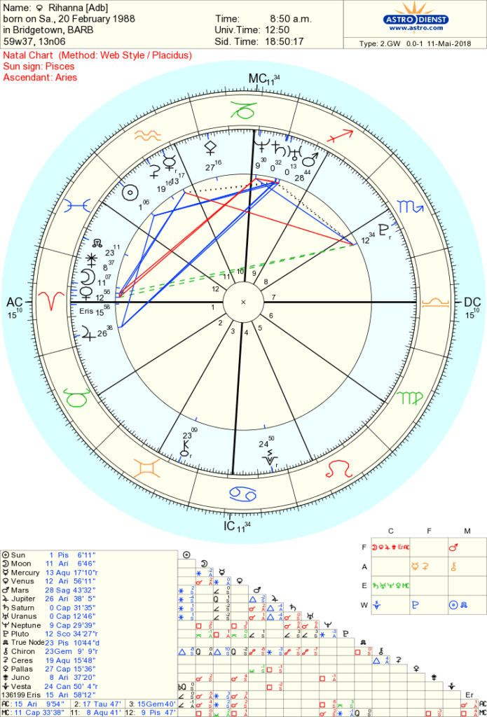 Chart is from astro.com