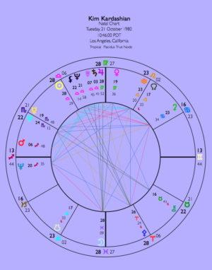 Kim's Actual Chart